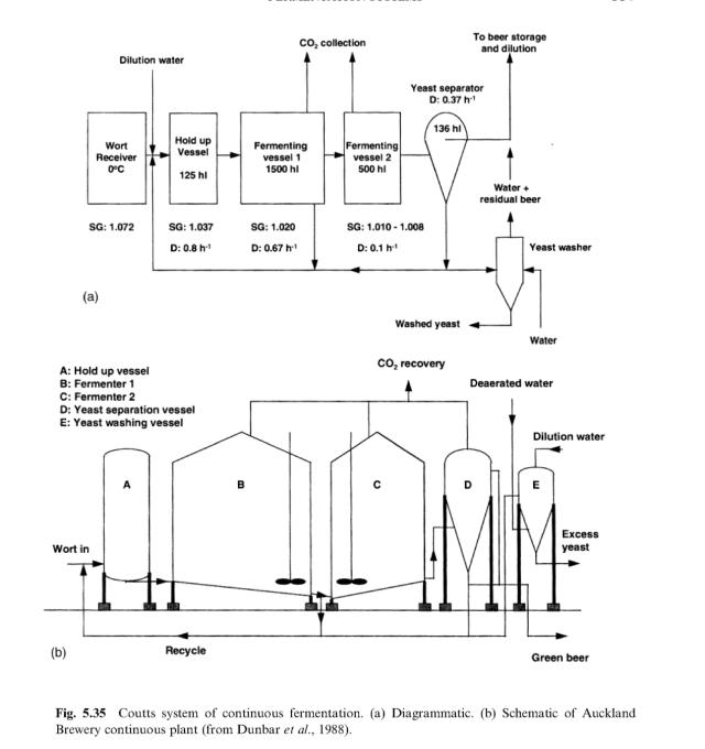 coutts continuous fermentation system