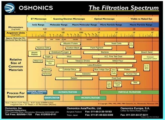 filtration spectrum
